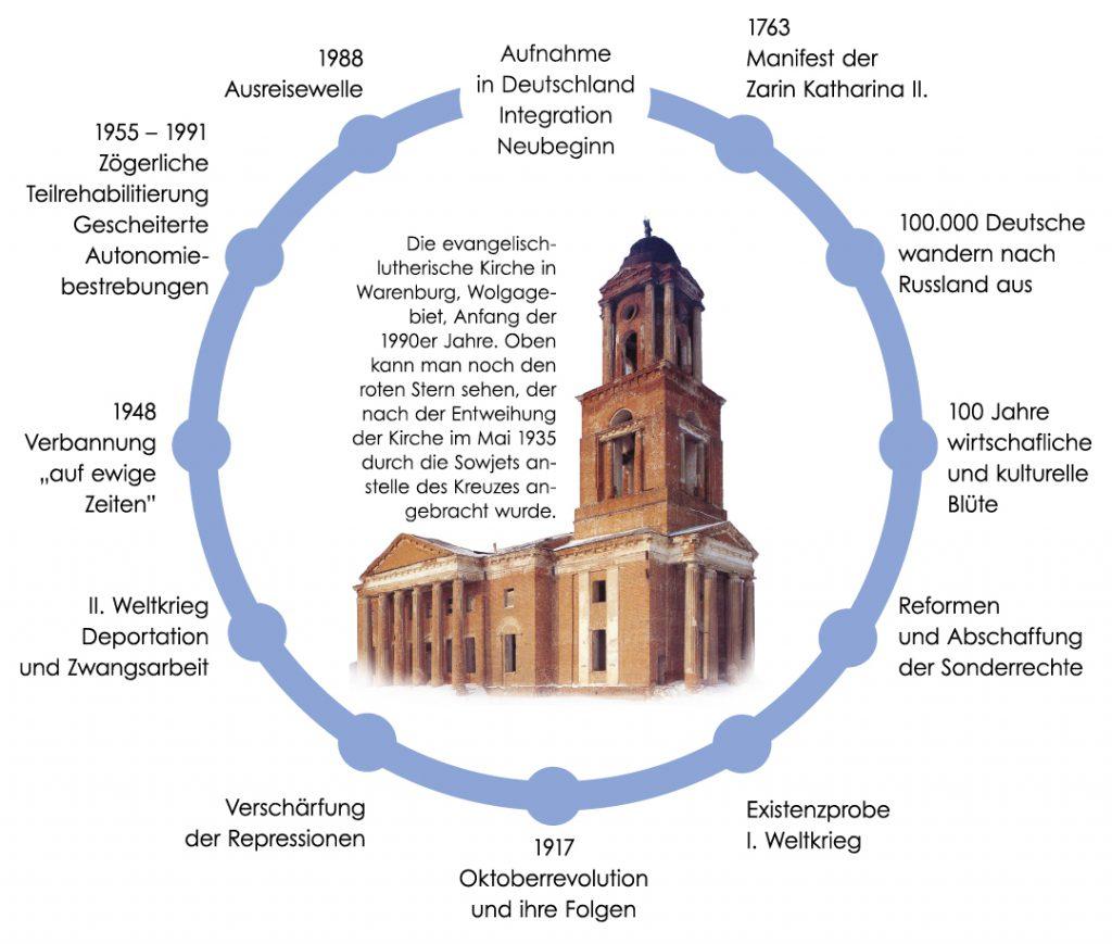 zyklus-der-geschichte