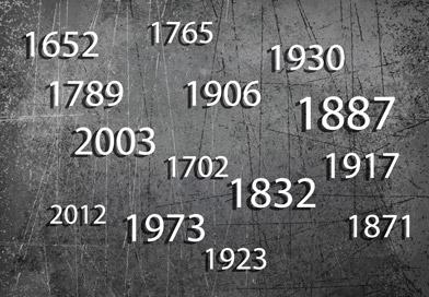 Zeittafel zur Geschichte der Russlanddeutschen